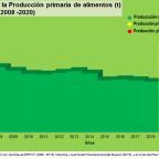 LO QUE HAY DETRÁS DEL BLOQUEO DE EEUU A LA AGRICULTURA VENEZOLANA