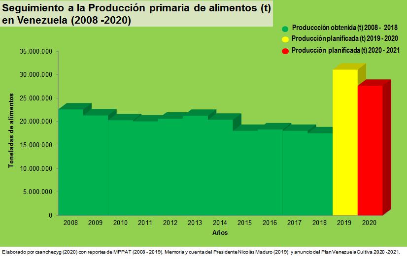 https://csanchezyg.files.wordpress.com/2020/03/seguimiento-2020-a-la-produccic3b3n-primaria-de-alimentos-t-en-venezuela.png?w=826&h=526&crop=1
