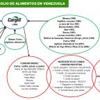 DE CARGILL, OLIGOPOLIOS Y EL BLOQUEO A VENEZUELA